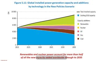 New Energy Capacity by Fuel Type 2010-2035 New Policies Scenario IEA World Energy Outlook 2011