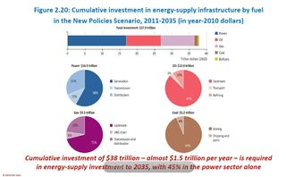 Energy Supply Infrastructure Investment by Fuel Type 2010-2035 New Policies Scenario IEA World Energy Outlook 2011