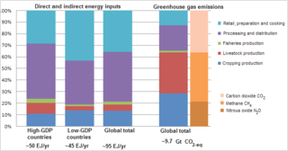 Energy inputs and GHG emissions in food production FAO 2011