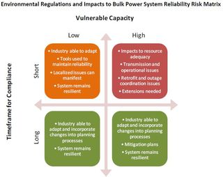 About impact of epa clean air regulations on power grid reliability