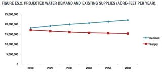 Texas 2012 State Water Plan Supply and Demand - Texas Water Development Board