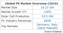Solar PV market facts_global_2010 Solarbuzz