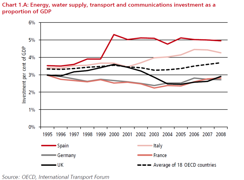 UK and OECD infrastructure investment 1995 to 2008 OECD