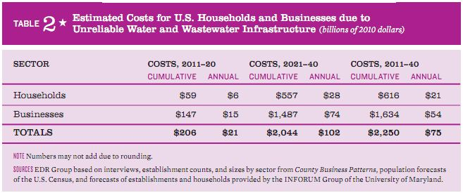 Annual cost to US businesses and households of unreliable water 2011-2040 ASCE Failure to act water 2011