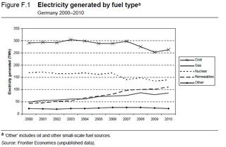 Germany electricity generation by fuel type 2000 to 2010 Frontier Economics