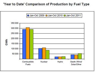 Germany electricity generation by fuel type 2010 2011 IEA