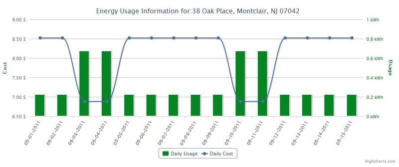 Green Button Web Site example power usage data