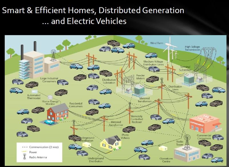 Consumer smart homes electric vehicles distributed generation DoE 2012