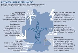 Energy transion in Germany Energiewende Feb 2012