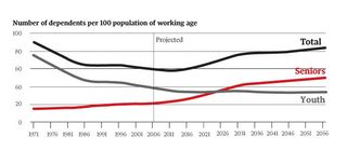 Canada age distribution Dependency Ratio 1971 to 2056 Globe and Mail Statistics Canada
