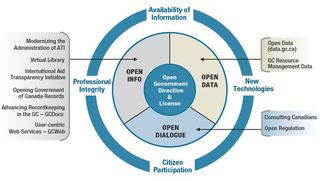 Canada Open Government Plan