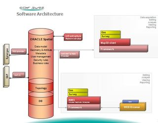 GDF Suez Energy Romania Software Architecture