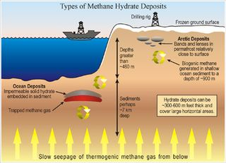 Types_methane_hydrate_deposits DoE