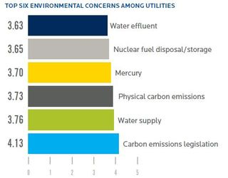 Black and Veatch 2012 top siz environmental concerns
