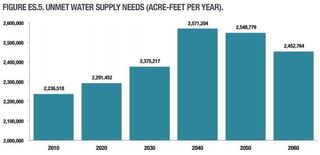 Texas 2012 State Water Plan Unmet Demand - Texas Water Development Board