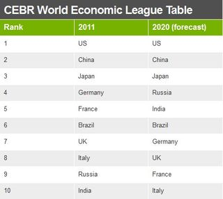 CEBR World Economies 2011 2020