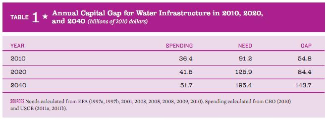 Annual water capital gap 2010-2040 ASCE Failure to act water 2011