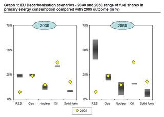 EC Energy Roadmap 2050 Range of fuels shares in different scenarios 2030 2050