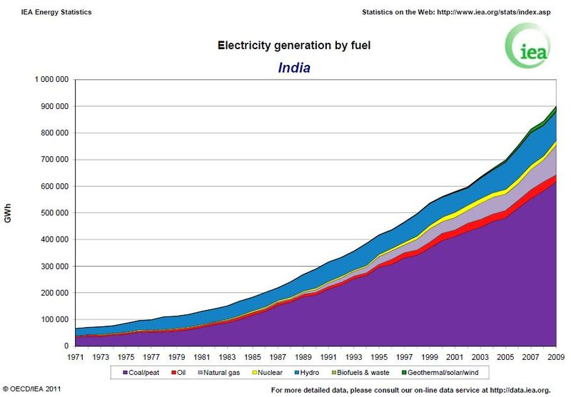 India Electricity Generation by Fuel Type 2009 IEA