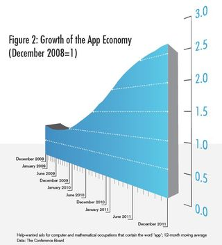 App Economy Jobs Growth Technet 2012