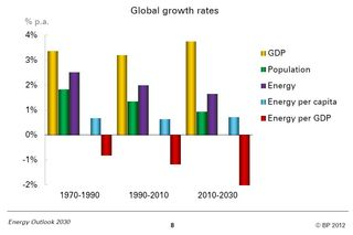 Population GDP Energy consumption Energy per capita Energy per unit of GDP 2010-2030 BP 2012