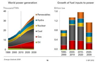 Power generation 2010-2030 BP 2012
