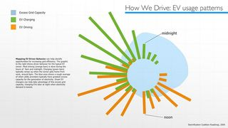 How we drive - usage patterns GE Ecomagination