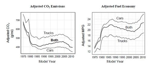 Vehicle emissions and fuel efficiency 1975 to 2011 EPA 2012