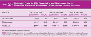 Cost to the economy of poor water and wastewater infrastructure ASCE Failure to Act 2011