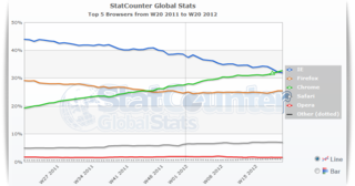 Browser statitsics May 22 2012 statcounter