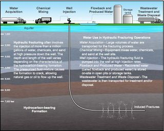 Hydraulic fractring water lifecycle - EPA Nov 2011