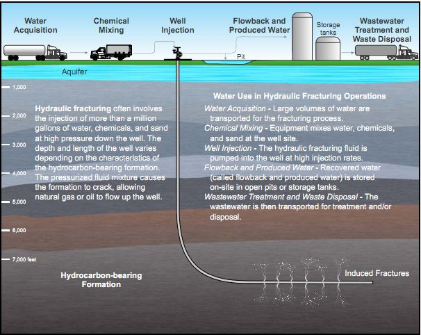fracking greenhouse gas and water Hydraulic fracturing and your health: greenhouse gas—meaning that natural gas is bodies of water during and after fracking.
