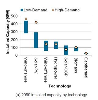 Installed capacity mix 80% high and low load NREL June 2012