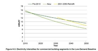 Energy intensities commercial buildings low-demand NREL June 2012