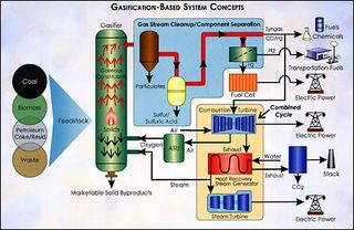 Gasification_schematic DOE