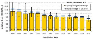 Solar PVinstalled cost 1998 to 2010 DoE Berkeley Lab