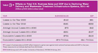 Effect on business sales and GDP of unreliable water 2011-2040 ASCE Failure to act water 2011