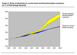 EC Energy Roadmap 2050 Share of electricity in total energy demand in different scenarios 2030 2050