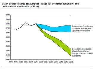 EC Energy Roadmap 2050 Gross energy consumption in different scenarios 2030 2050
