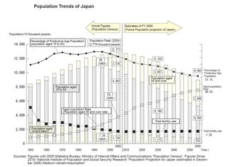 Japan Population Trends 1950 to 2060 National Institute of Population and Social Security Research
