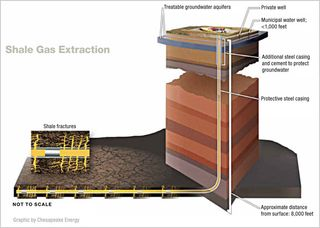 Shale gas drilling Univ Texas im_shale_illustration01