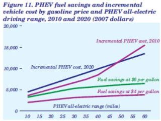 PHEV fuel savings and incremental vehicle cost EIA 2009