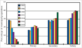 Proportion of Canadians served by various levels of treatment