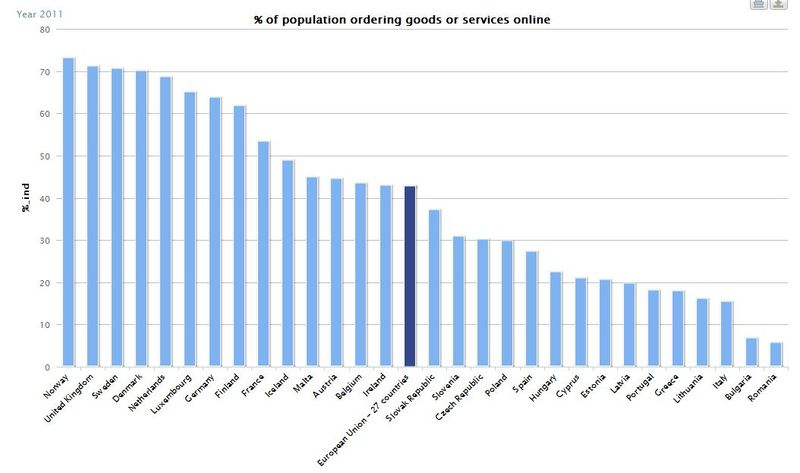Proportion of population ordering goods and services online 2011 DAE Review