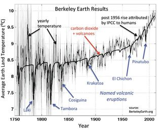 Earth average land temperature  Berkeley Earth 2012
