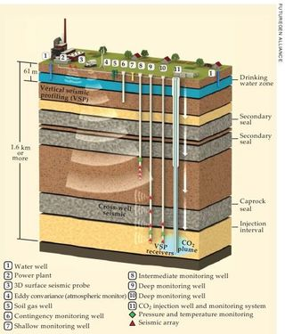 Carbon sequestration and seismic events Phyics Today