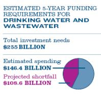 ASCE drinking water funding gap