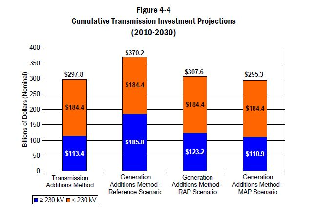 Transmission Investment US 2010 - 2030 Brattle 2008