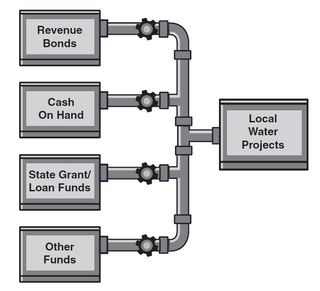 Water wastewater funding sources LAO