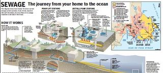 Victoria sewage outfall Times-Colonist 2006